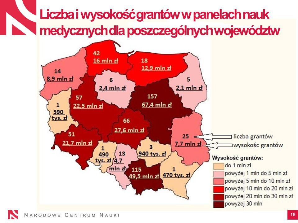 Liczba i wysokość grantów w panelach nauk medycznych dla poszczególnych województw 16