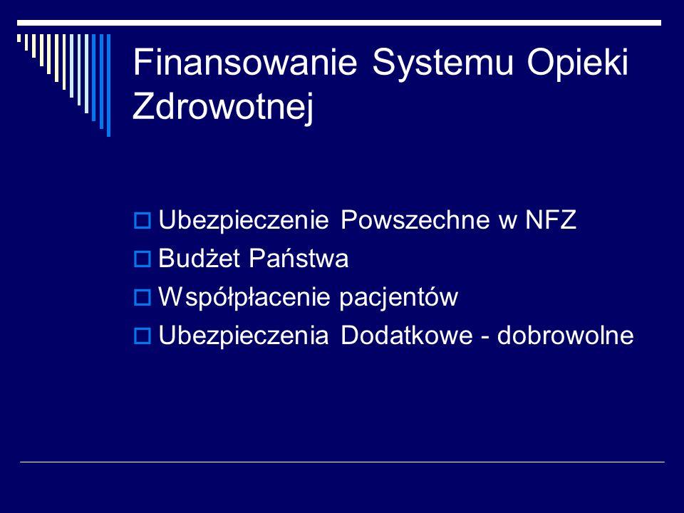 Finansowanie Systemu Opieki Zdrowotnej Ubezpieczenie Powszechne w NFZ Budżet Państwa Współpłacenie pacjentów Ubezpieczenia Dodatkowe - dobrowolne