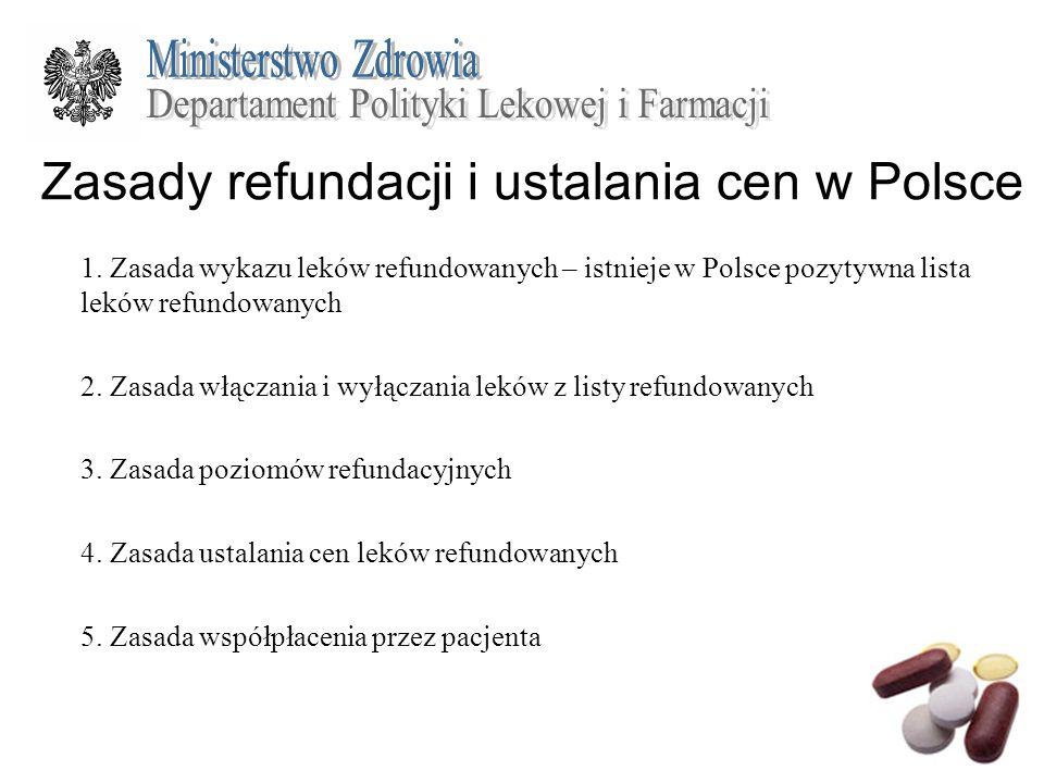 Zasady refundacji i ustalania cen w Polsce 1. Zasada wykazu leków refundowanych – istnieje w Polsce pozytywna lista leków refundowanych 2. Zasada włąc