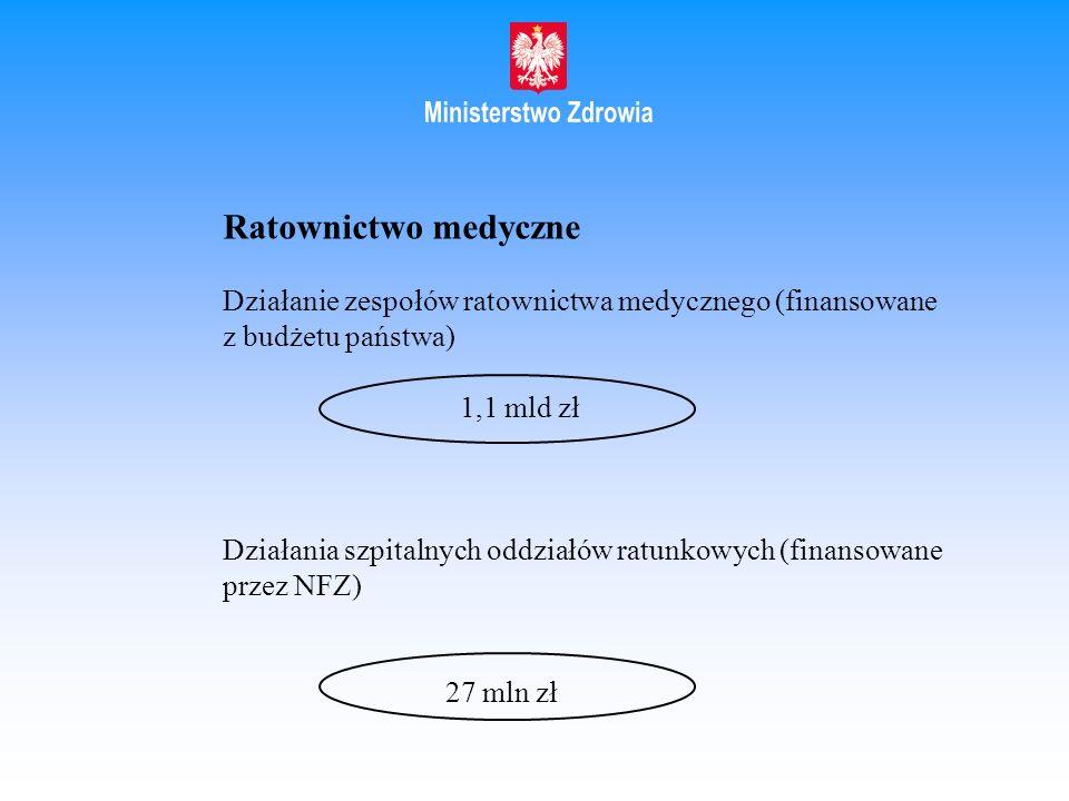 Ratownictwo medyczne Działanie zespołów ratownictwa medycznego (finansowane z budżetu państwa) 1,1 mld zł Działania szpitalnych oddziałów ratunkowych