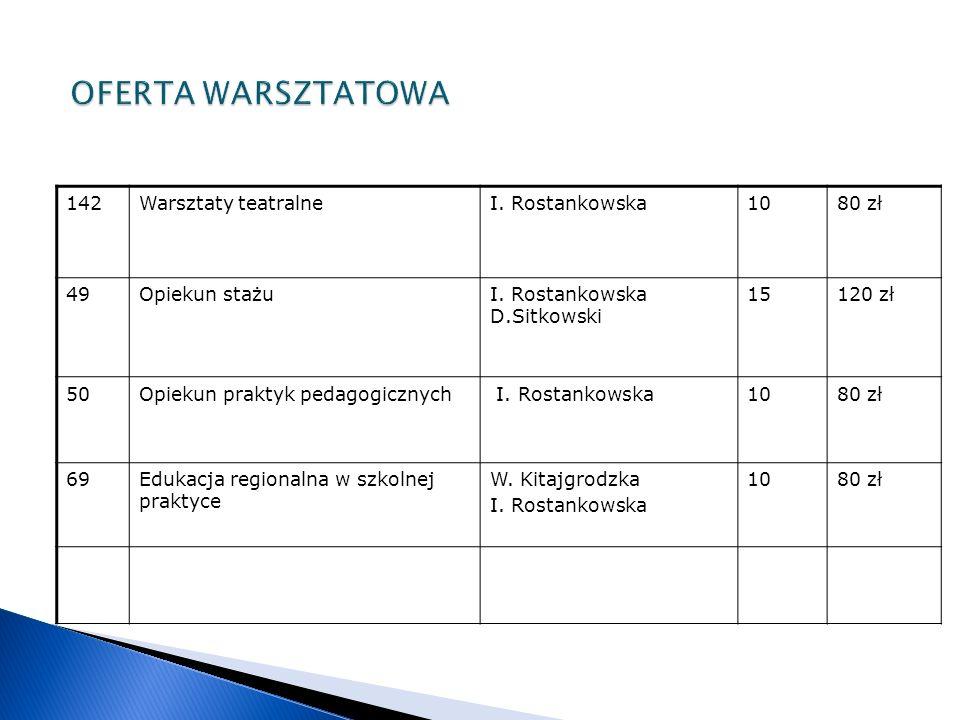 142Warsztaty teatralneI. Rostankowska1080 zł 49Opiekun stażuI.