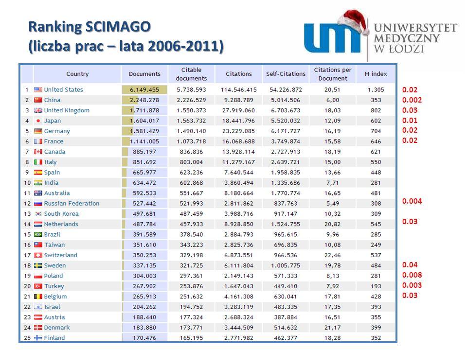 0.02 0.002 0.03 0.01 0.02 0.004 0.03 0.04 0.008 0.003 0.03 Ranking SCIMAGO (liczba prac – lata 2006-2011)