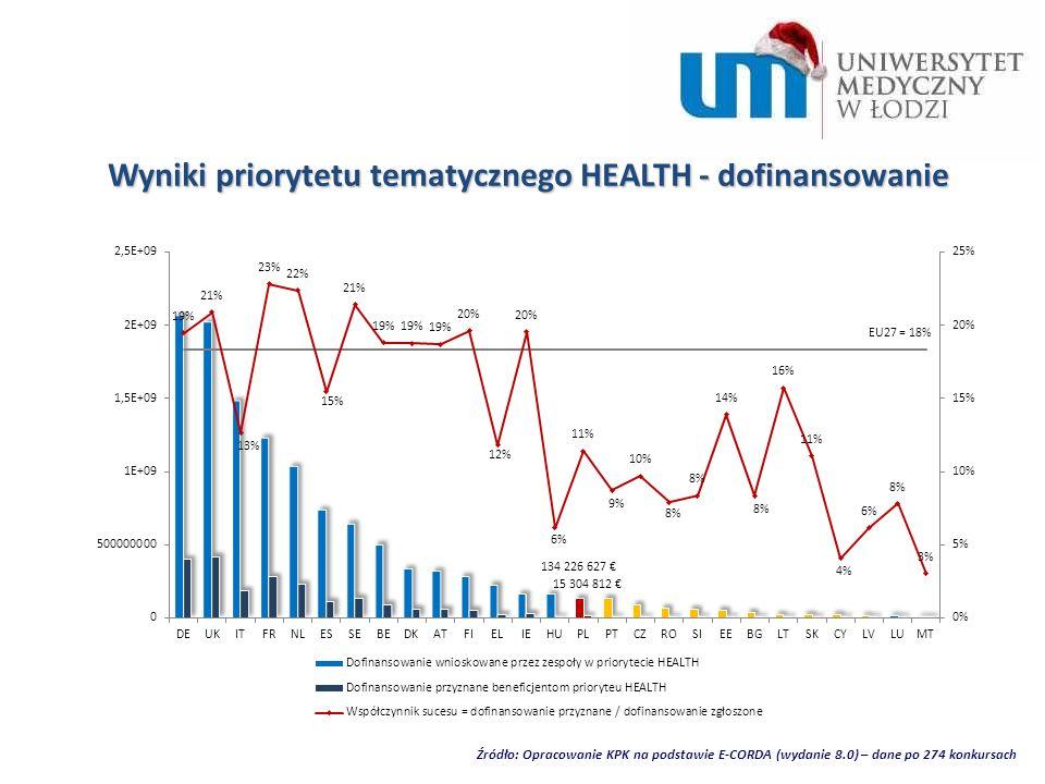 Źródło: Opracowanie KPK na podstawie E-CORDA (wydanie 8.0) – dane po 274 konkursach Wyniki priorytetu tematycznego HEALTH - dofinansowanie