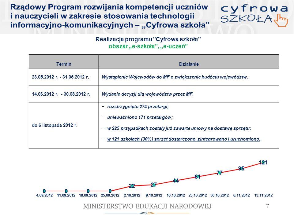 Realizacja programu Cyfrowa szkoła obszar e-nauczyciel TerminDziałanie listopad 2012 r.początek kursu e-learningowego dla Dyrektorów (4 modułowy kurs) 20.11.2012 r.