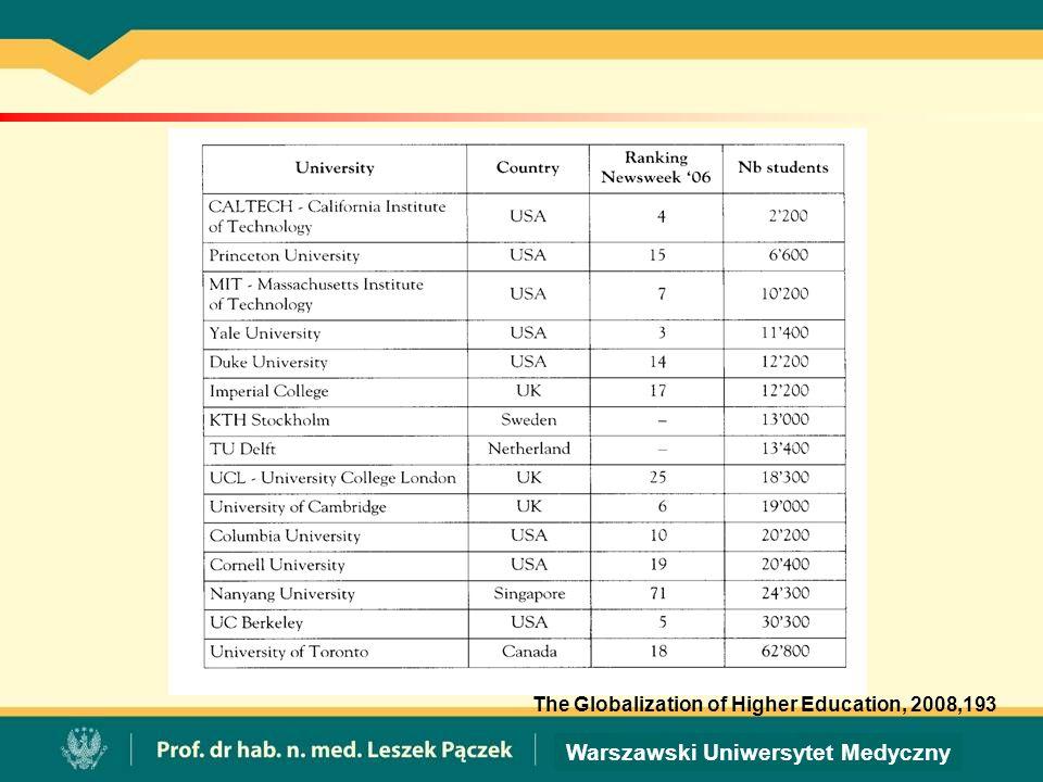 Warszawski Uniwersytet Medyczny The Globalization of Higher Education, 2008,193