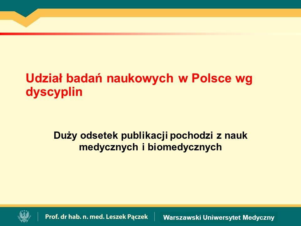 Warszawski Uniwersytet Medyczny Udział badań naukowych w Polsce wg dyscyplin Duży odsetek publikacji pochodzi z nauk medycznych i biomedycznych