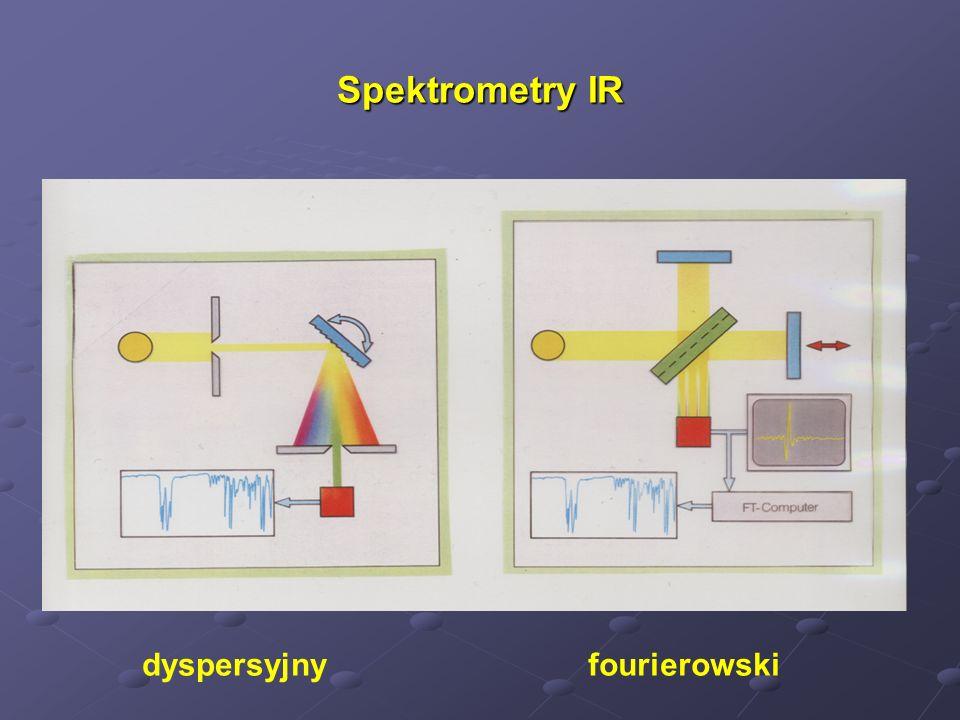 Spektrometry IR dyspersyjnyfourierowski