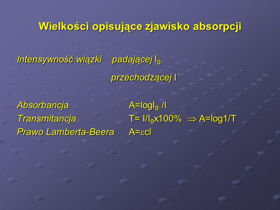 Wielkości opisujące zjawisko absorpcji Intensywność wiązki padającej I 0 przechodzącej I przechodzącej I Absorbancja A=logI 0 /I Transmitancja T= I/I