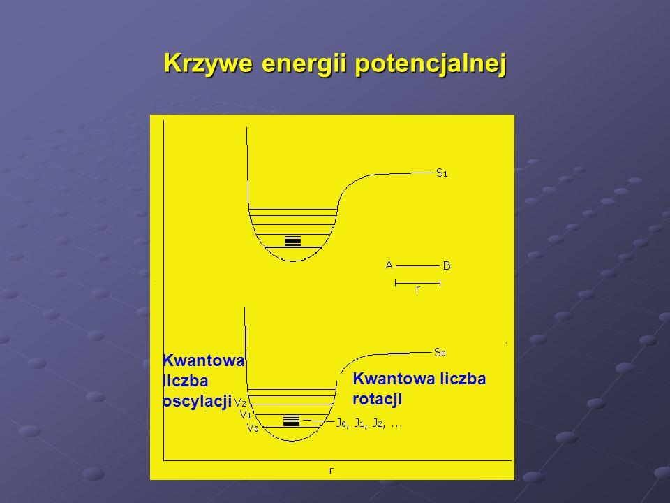 Krzywe energii potencjalnej Kwantowa liczba rotacji Kwantowa liczba oscylacji