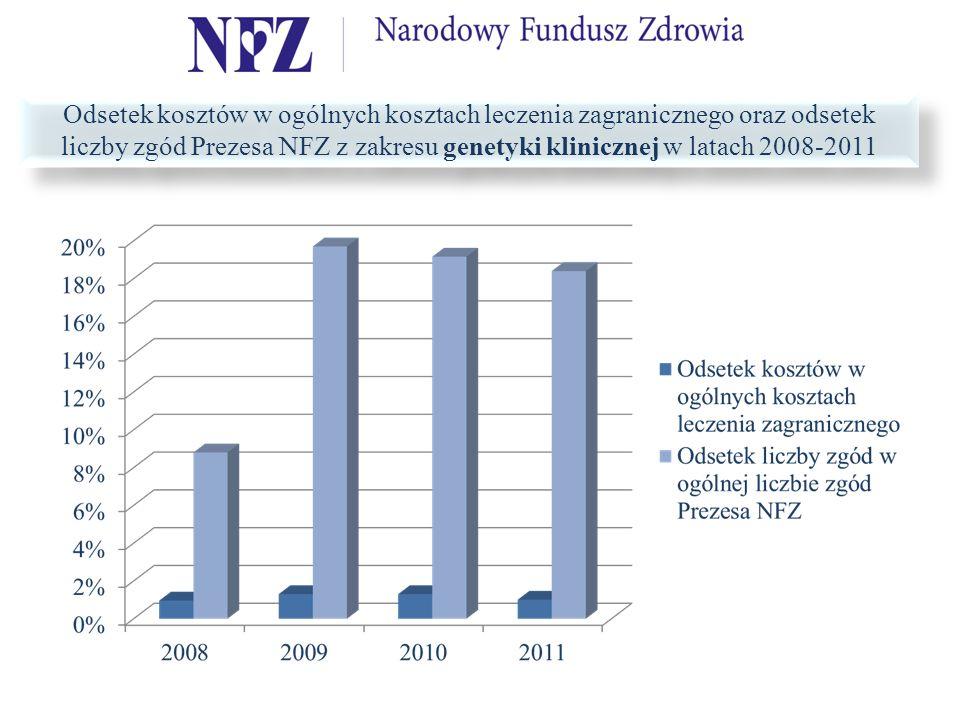 Odsetek kosztów w ogólnych kosztach leczenia zagranicznego oraz odsetek liczby zgód Prezesa NFZ z zakresu genetyki klinicznej w latach 2008-2011