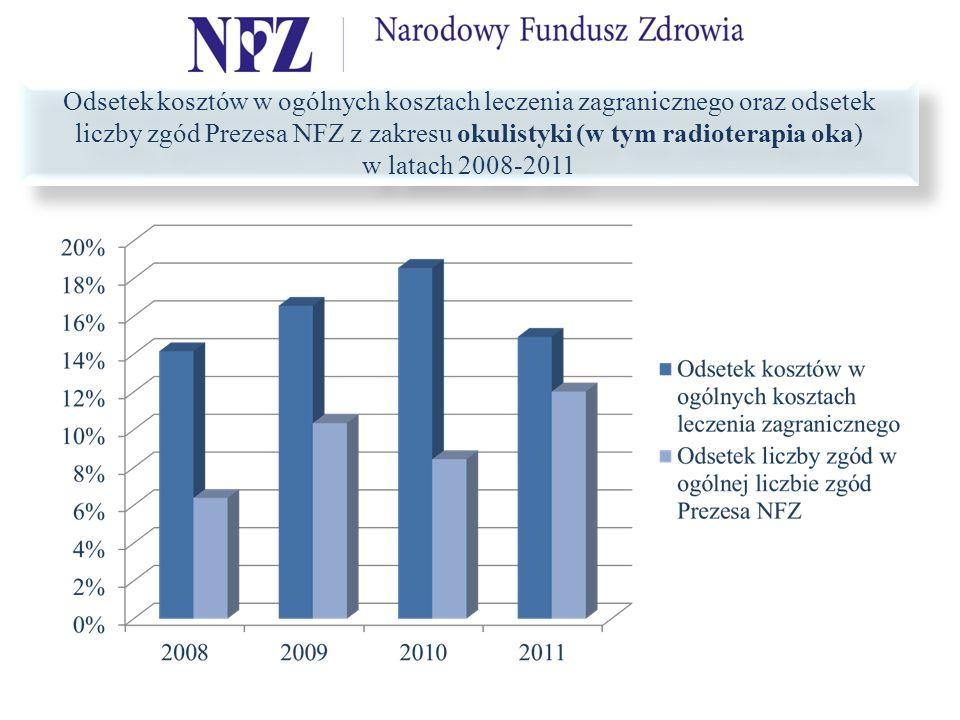 Odsetek kosztów w ogólnych kosztach leczenia zagranicznego oraz odsetek liczby zgód Prezesa NFZ z zakresu okulistyki (w tym radioterapia oka) w latach