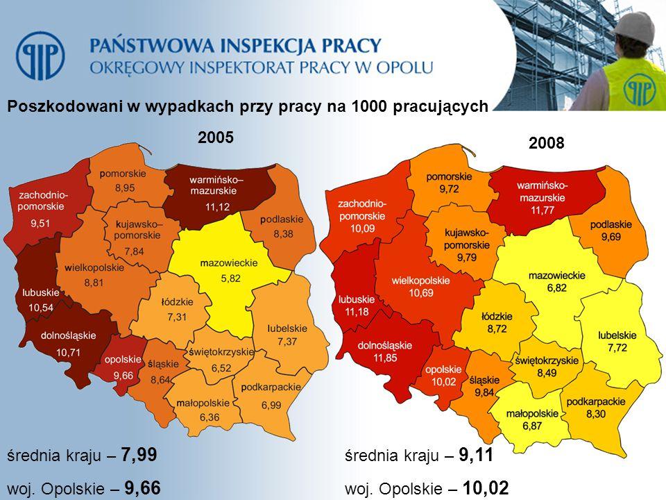 Poszkodowani w wypadkach przy pracy na 1000 pracujących 2005 2008 średnia kraju – 7,99 woj. Opolskie – 9,66 średnia kraju – 9,11 woj. Opolskie – 10,02