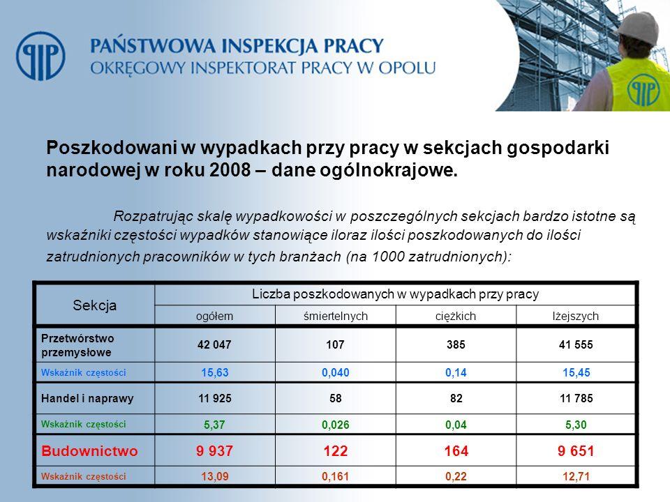 Poszkodowani w wypadkach przy pracy w sekcjach gospodarki narodowej w roku 2008 – dane ogólnokrajowe. Rozpatrując skalę wypadkowości w poszczególnych