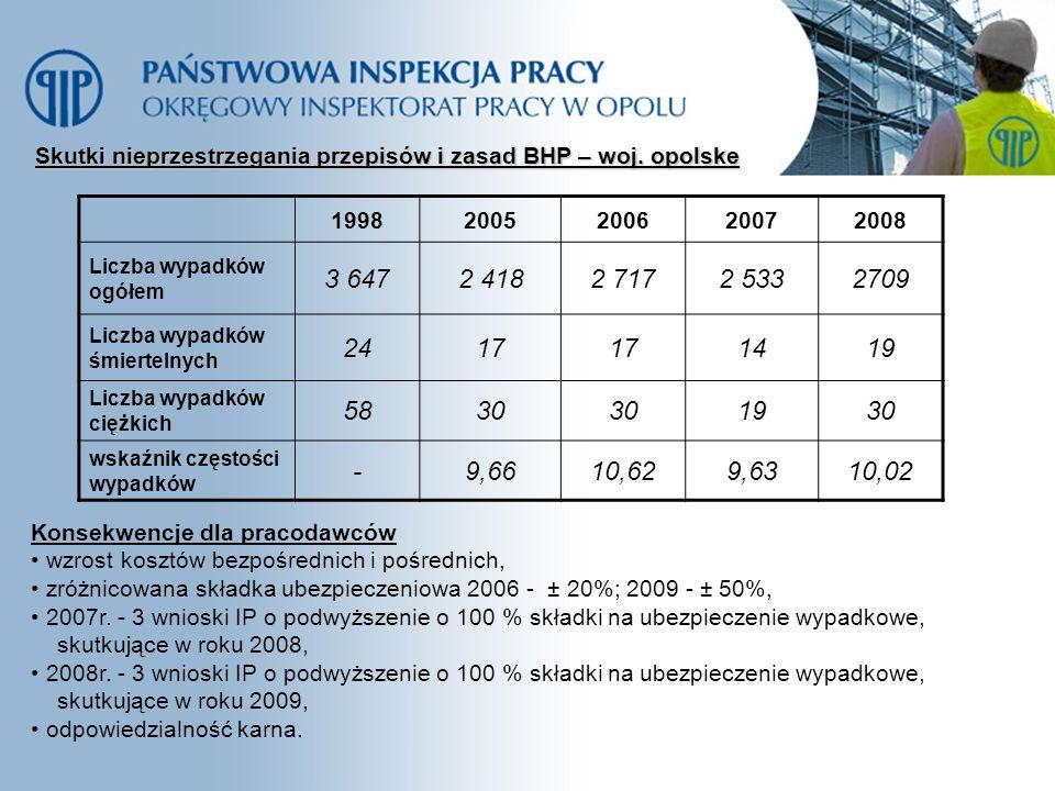 Skutki nieprzestrzegania przepisów i zasad BHP – woj. opolske 19982005200620072008 Liczba wypadków ogółem 3 6472 4182 7172 5332709 Liczba wypadków śmi