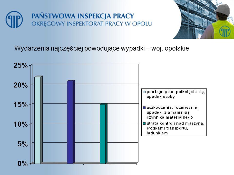 Wydarzenia najczęściej powodujące wypadki – woj. opolskie