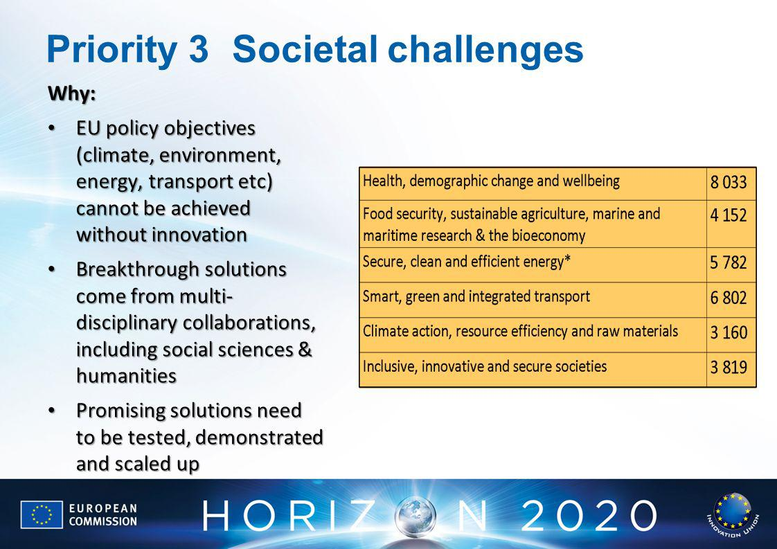 Priority 3Societal challenges Why: EU policy objectives (climate, environment, energy, transport etc) cannot be achieved without innovation EU policy objectives (climate, environment, energy, transport etc) cannot be achieved without innovation Breakthrough solutions come from multi- disciplinary collaborations, including social sciences & humanities Breakthrough solutions come from multi- disciplinary collaborations, including social sciences & humanities Promising solutions need to be tested, demonstrated and scaled up Promising solutions need to be tested, demonstrated and scaled up