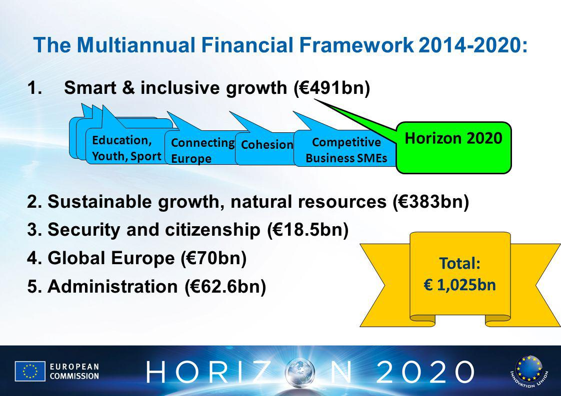 The Multiannual Financial Framework 2014-2020: 1.Smart & inclusive growth (491bn) 2.