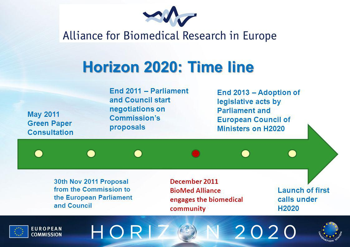 Horizon 2020: Time line May 2011 Green Paper Consultation 30th Nov 2011 Proposal from the Commission to the European Parliament and Council End 2011 – Parliament and Council start negotiations on Commissions proposals End 2013 – Adoption of legislative acts by Parliament and European Council of Ministers on H2020 Launch of first calls under H2020 December 2011 BioMed Alliance engages the biomedical community