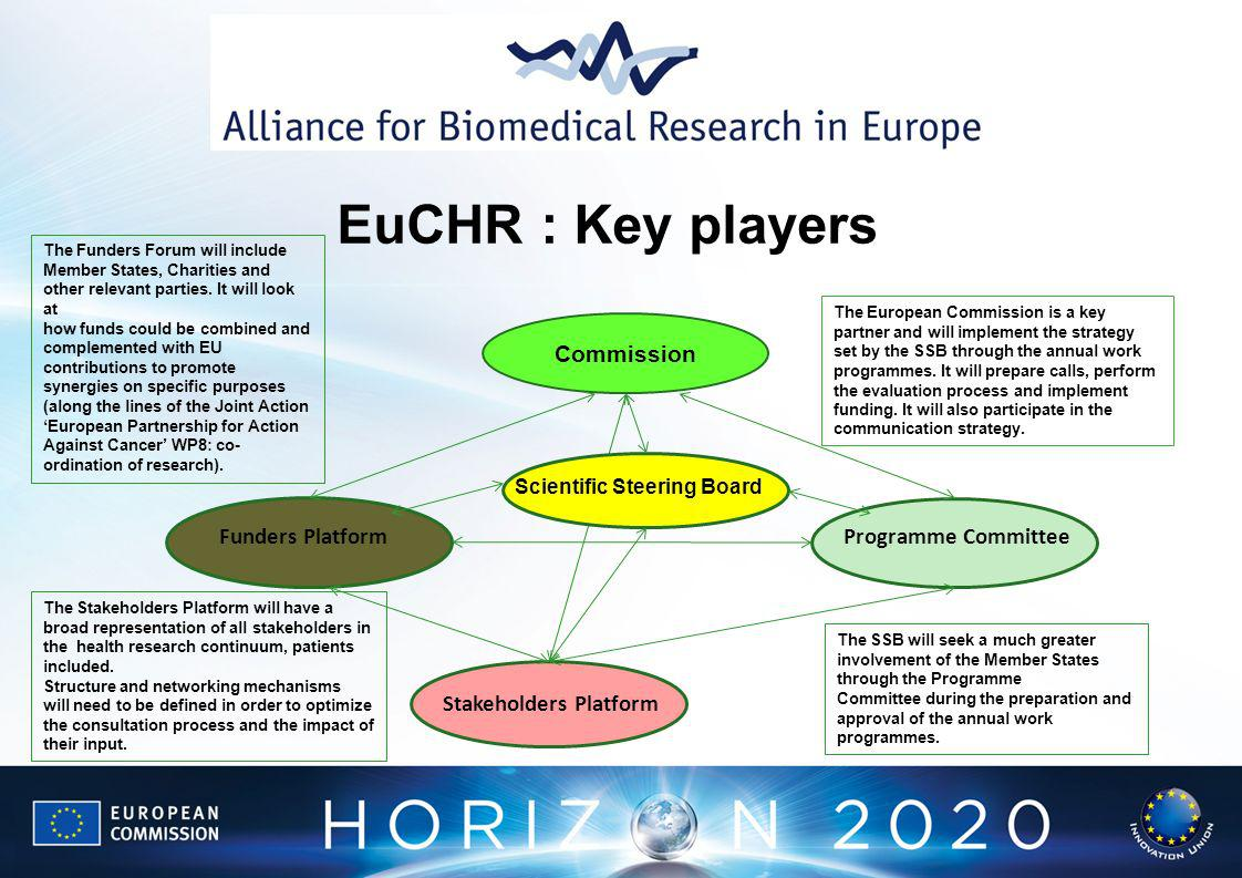 Commission Stakeholders Platform Scientific Steering Board Programme CommitteeFunders Platform EuCHR : Key players The Funders Forum will include Member States, Charities and other relevant parties.