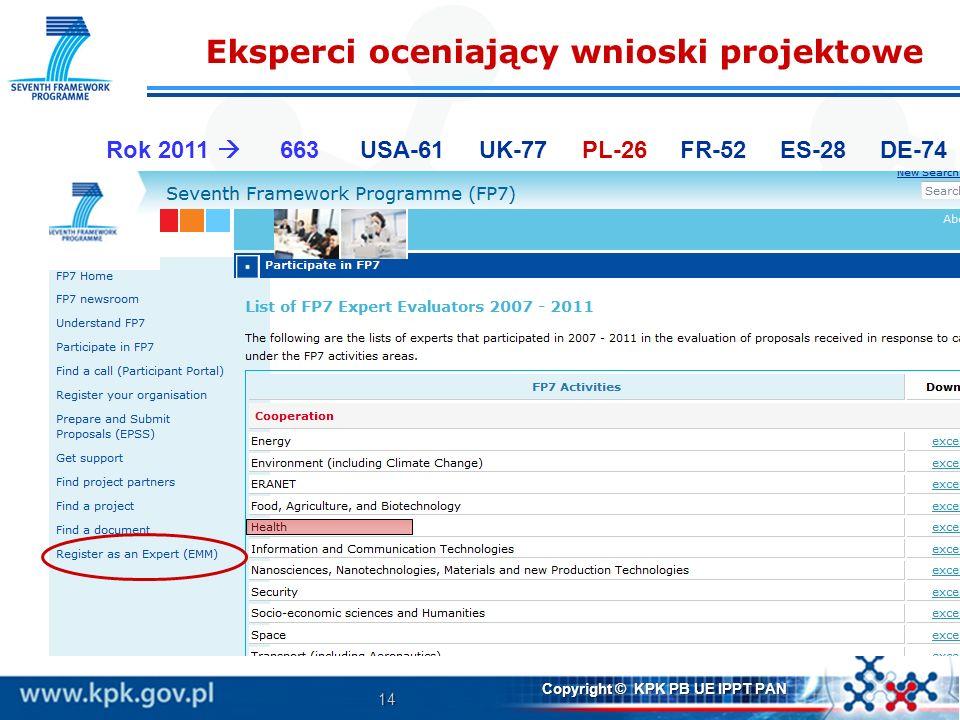 14 Copyright © KPK PB UE IPPT PAN Eksperci oceniający wnioski projektowe Rok 2011 663 USA-61 UK-77 PL-26 FR-52 ES-28 DE-74