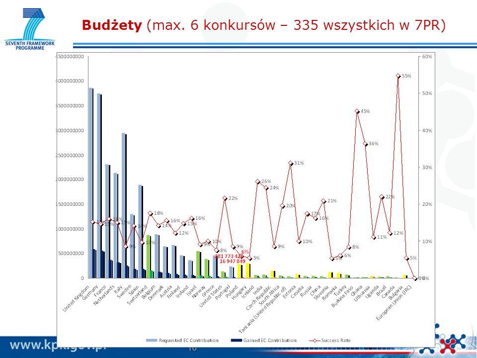 16 Copyright © KPK PB UE IPPT PAN Budżety (max. 6 konkursów – 335 wszystkich w 7PR)