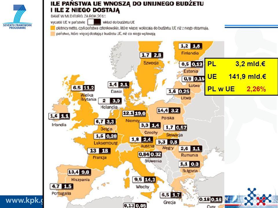 2 Copyright © KPK PB UE IPPT PAN PL 3,2 mld. UE 141,9 mld. PL w UE 2,26%