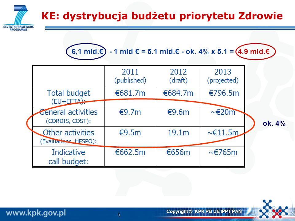 5 Copyright © KPK PB UE IPPT PAN KE: dystrybucja budżetu priorytetu Zdrowie ok. 4% 6,1 mld. - 1 mld = 5.1 mld. - ok. 4% x 5.1 = 4.9 mld.