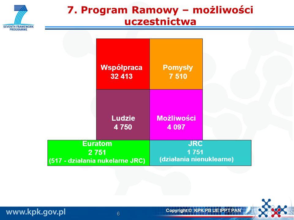 6 Copyright © KPK PB UE IPPT PAN 7. Program Ramowy – możliwości uczestnictwa Współpraca 32 413 Pomysły 7 510 Ludzie 4 750 Możliwości 4 097 Euratom 2 7