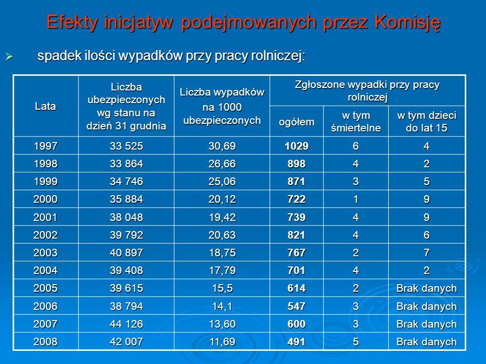 Efekty inicjatyw podejmowanych przez Komisję Lata Liczba ubezpieczonych wg stanu na dzień 31 grudnia Liczba wypadków na 1000 ubezpieczonych Zgłoszone