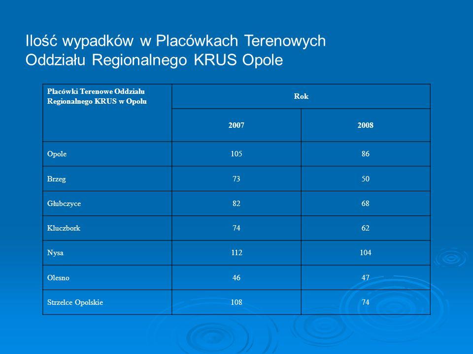 Ilość wypadków w Placówkach Terenowych Oddziału Regionalnego KRUS Opole Placówki Terenowe Oddziału Regionalnego KRUS w Opolu Rok 20072008 Opole10586 B