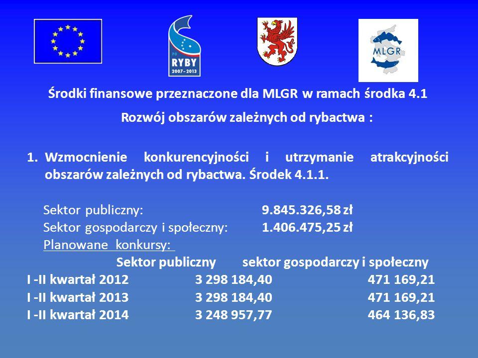 Środki finansowe przeznaczone dla MLGR w ramach środka 4.1 Rozwój obszarów zależnych od rybactwa : 1.Wzmocnienie konkurencyjności i utrzymanie atrakcyjności obszarów zależnych od rybactwa.