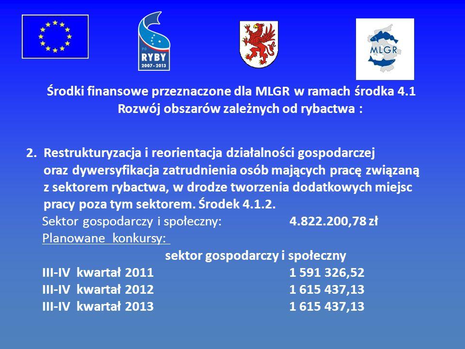Środki finansowe przeznaczone dla MLGR w ramach środka 4.1 Rozwój obszarów zależnych od rybactwa : 2.Restrukturyzacja i reorientacja działalności gospodarczej oraz dywersyfikacja zatrudnienia osób mających pracę związaną z sektorem rybactwa, w drodze tworzenia dodatkowych miejsc pracy poza tym sektorem.