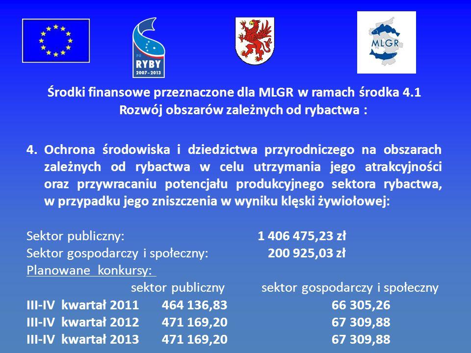 Środki finansowe przeznaczone dla MLGR w ramach środka 4.1 Rozwój obszarów zależnych od rybactwa : 4.Ochrona środowiska i dziedzictwa przyrodniczego na obszarach zależnych od rybactwa w celu utrzymania jego atrakcyjności oraz przywracaniu potencjału produkcyjnego sektora rybactwa, w przypadku jego zniszczenia w wyniku klęski żywiołowej: Sektor publiczny: 1 406 475,23 zł Sektor gospodarczy i społeczny: 200 925,03 zł Planowane konkursy: sektor publiczny sektor gospodarczy i społeczny III-IV kwartał 2011 464 136,83 66 305,26 III-IV kwartał 2012 471 169,20 67 309,88 III-IV kwartał 2013 471 169,20 67 309,88