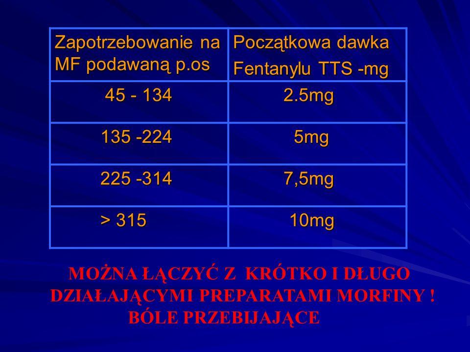 Zapotrzebowanie na MF podawaną p.os Początkowa dawka Fentanylu TTS -mg 45 - 134 45 - 134 2.5mg 2.5mg 135 -224 135 -224 5mg 5mg 225 -314 225 -314 7,5mg