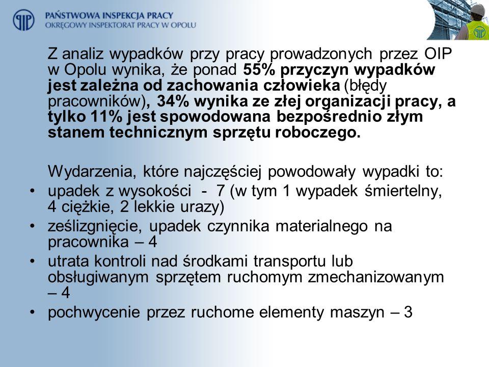 Z analiz wypadków przy pracy prowadzonych przez OIP w Opolu wynika, że ponad 55% przyczyn wypadków jest zależna od zachowania człowieka (błędy pracown