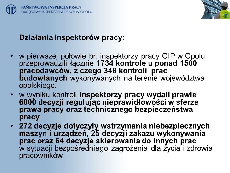 Działania inspektorów pracy: w pierwszej połowie br. inspektorzy pracy OIP w Opolu przeprowadzili łącznie 1734 kontrole u ponad 1500 pracodawców, z cz