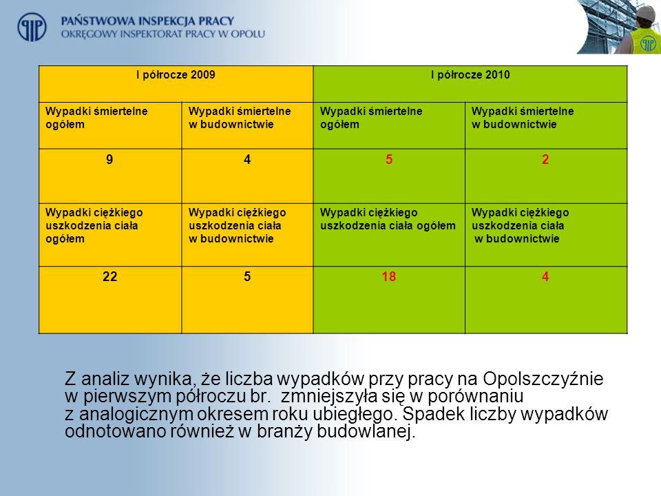 Z analiz wynika, że liczba wypadków przy pracy na Opolszczyźnie w pierwszym półroczu br. zmniejszyła się w porównaniu z analogicznym okresem roku ubie