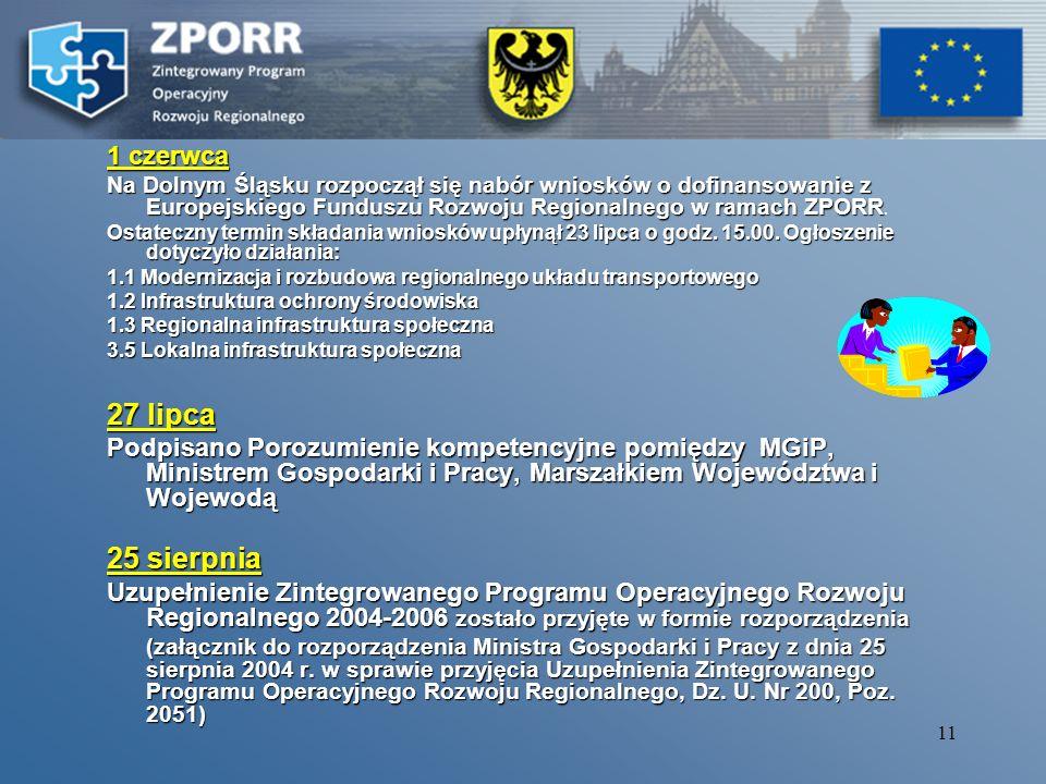 10 16 kwiecień Przyjęcie Uzupełnienia ZPORR na posiedzeniu Komitetu Monitorującego. 28 kwiecień Konferencja otwierająca ZPORR – Wrocław 6 maja Pierwsz