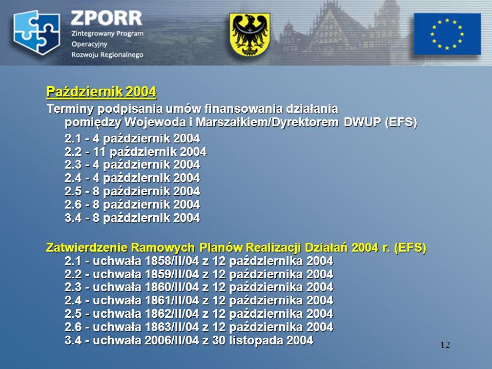 11 1 czerwca Na Dolnym Śląsku rozpoczął się nabór wniosków o dofinansowanie z Europejskiego Funduszu Rozwoju Regionalnego w ramach ZPORR Na Dolnym Ślą