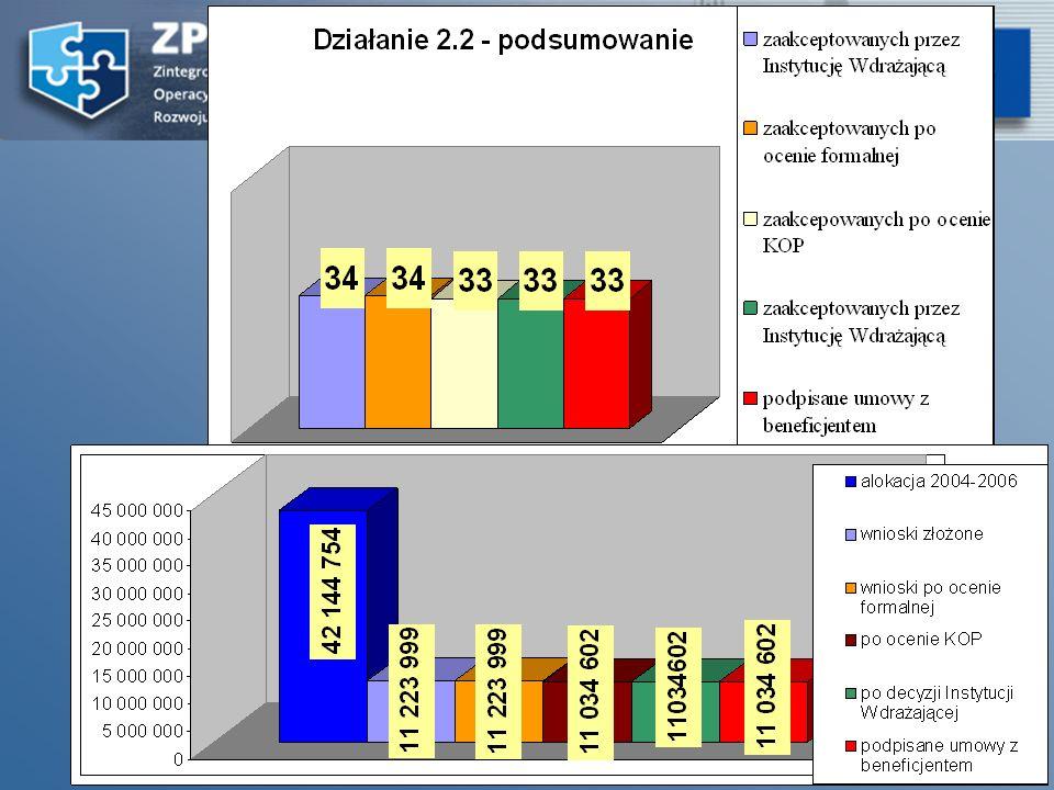14 18 października ogłoszone zostały konkursy na dofinansowanie realizacji projektów ze środków Europejskiego Funduszu Społecznego w ramach ZPORR (Dolnośląski Wojewódzki Urząd Pracy w Wałbrzychu) 2.1.