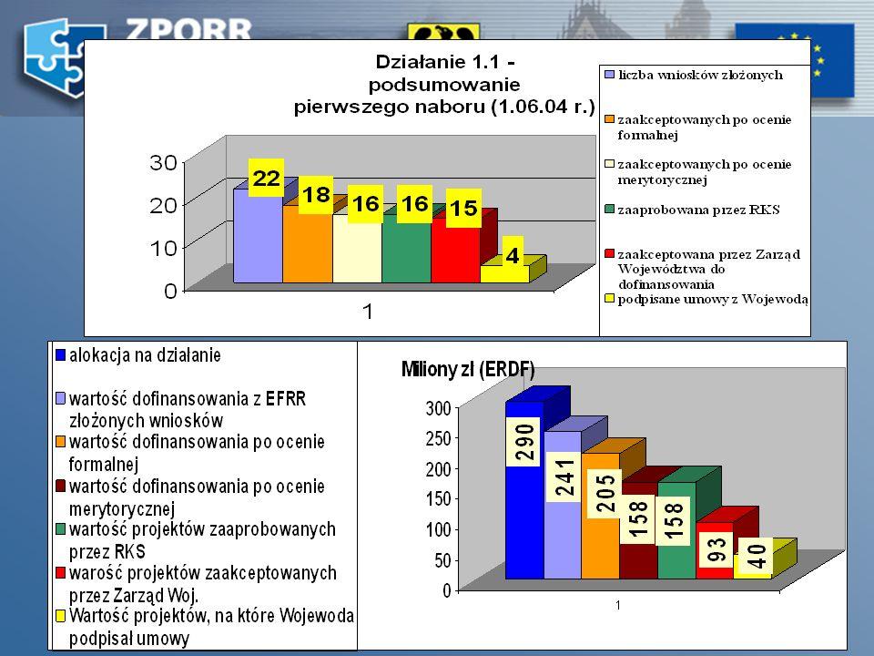 17 - 19 październik – 8 listopad Ogłoszony został nabór projektów w ramach działania 2.6 ZPORR Regionalne Strategie Innowacyjne i transfer wiedzy. 30