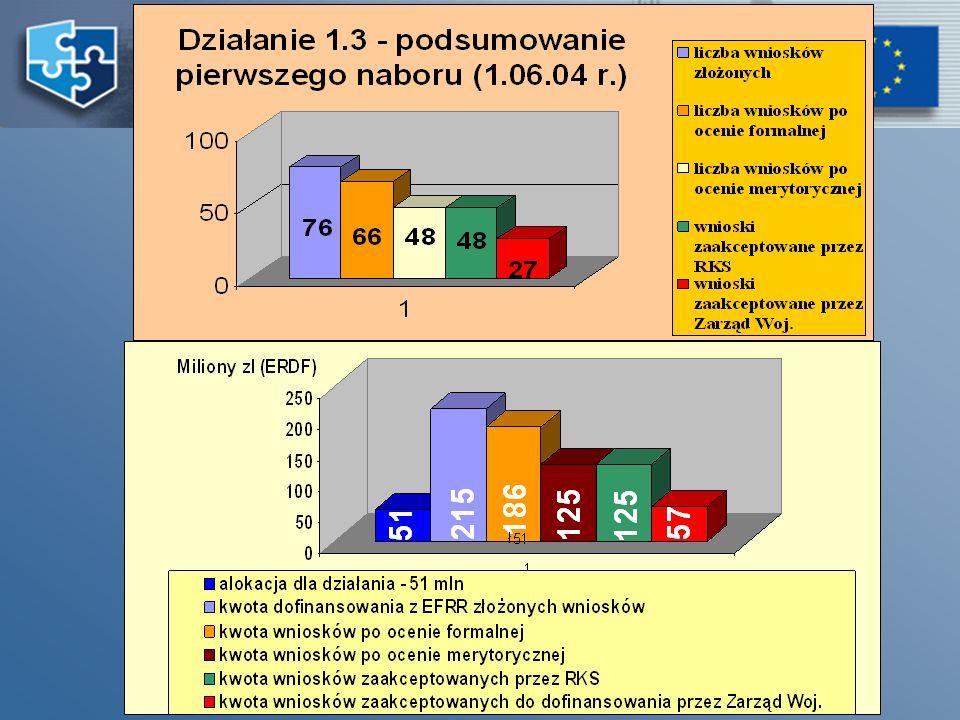 21 Listopad-Grudzień Wstrzymanie procedury oceny formalnej wniosków 24 listopada Ministerstwo Gospodarki i Pracy (MGiP) przekazało Marszałkom Wojewódz