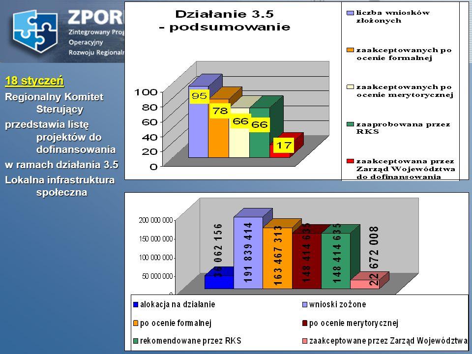 24 2005 13 stycznia Pierwszy nabór wniosków o dofinansowanie projektów realizowanych w ramach Działania 3.4 Mikroprzedsiębiorstwa.