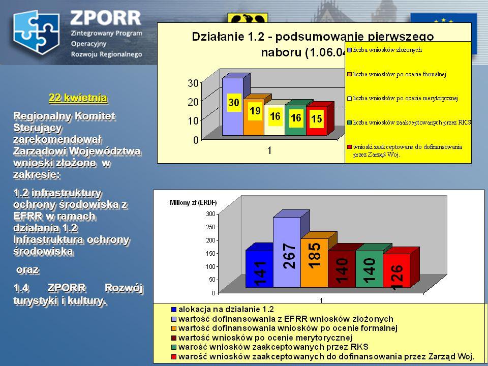 29 11 kwietnia Zarząd Województwa Dolnośląskiego ogłosił nabór wniosków o dofinansowanie projektów w ramach Działania 2.6 ZPORR Regionalne Strategie I