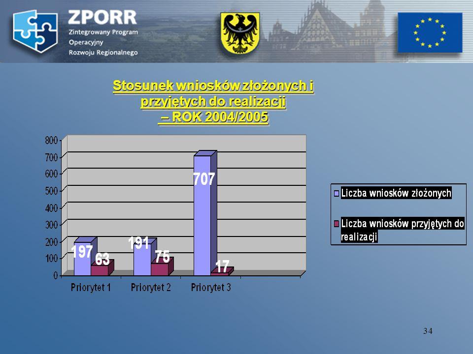 33 Priorytety ZPORR (alokacja 2004- 2006 ERDF/EFS) Liczba wniosków złożonych Prorytey Wartość dofinansowania z EFRR/EFS (w zł.) wniosków złożonych Liczba wniosków przyjętych do realizacji przez ZW/IW Wartość dofinansowania z EFRR/EFS (w zł.) wniosków przyjętych do realizacji Ilość podpisanych umów PRIORYTET I ( EFRR – 543 755 768,80) 197 909.