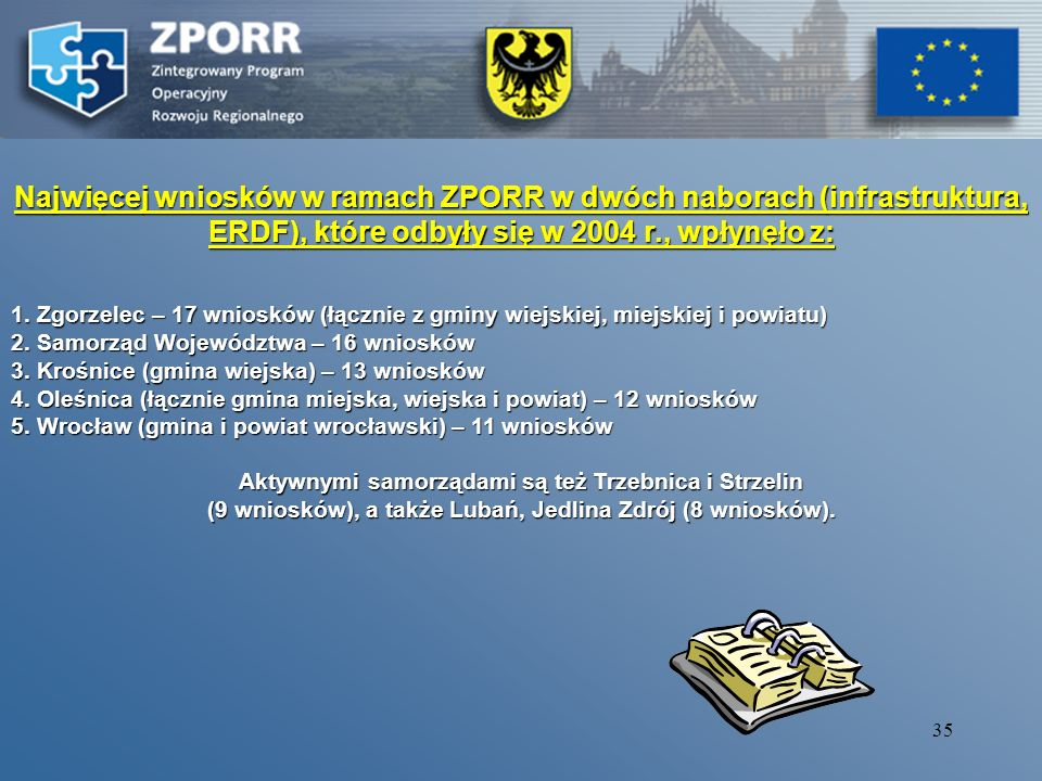 34 Stosunek wniosków złożonych i przyjętych do realizacji – ROK 2004/2005 – ROK 2004/2005 Stosunek wniosków złożonych i przyjętych do realizacji – ROK 2004/2005 – ROK 2004/2005