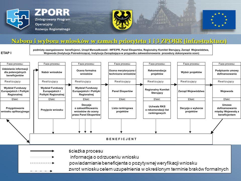 7 1.PRZYJMOWANIE WNIOSKÓW - INSTYTUCJA WDRAŻAJĄCA 2.