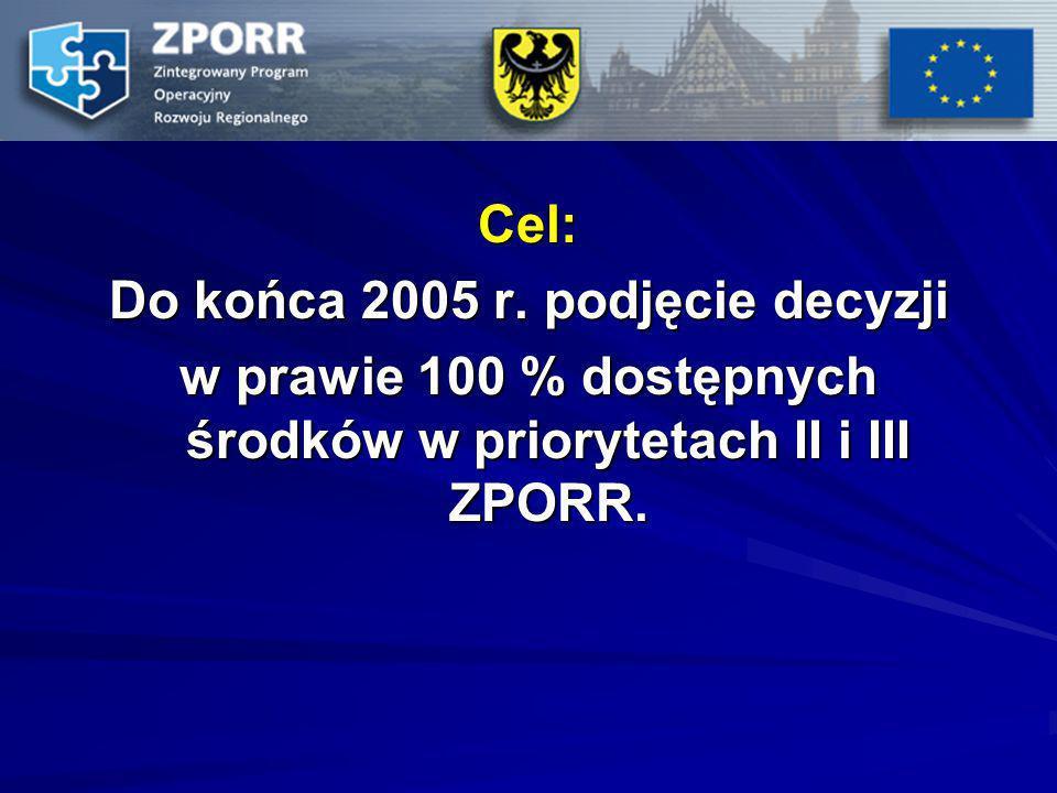 Cel: Do końca 2005 r. podjęcie decyzji w prawie 100 % dostępnych środków w priorytetach II i III ZPORR.