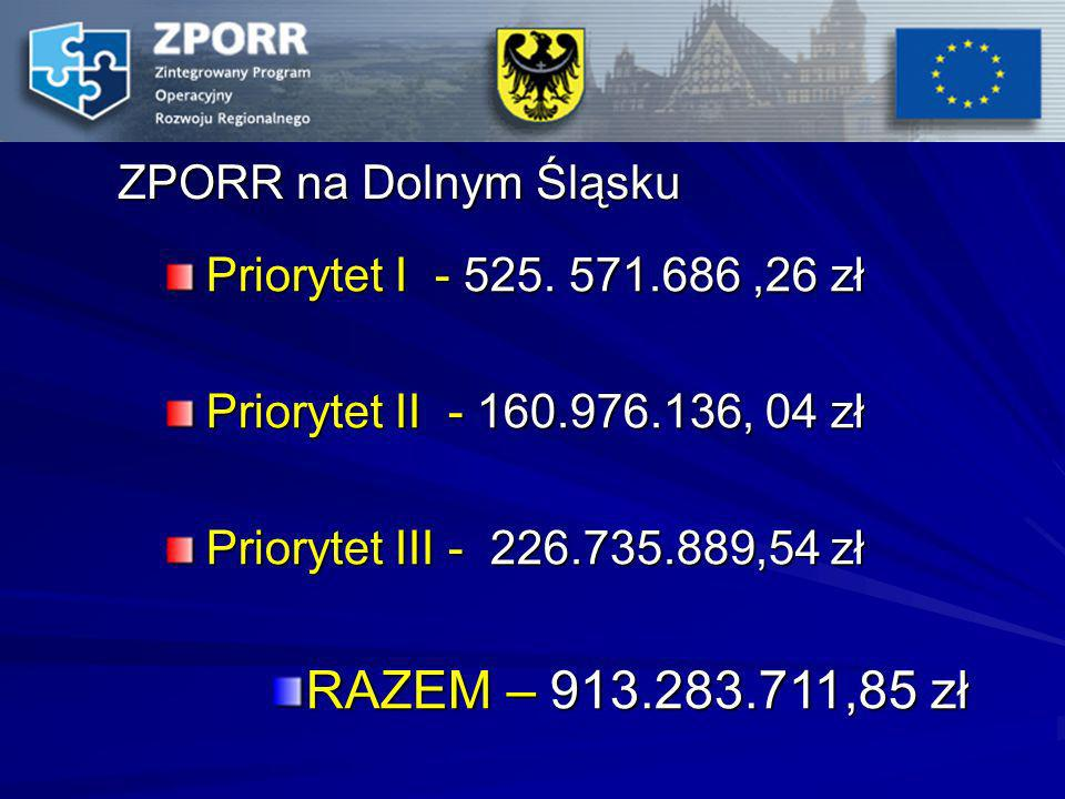ZPORR na Dolnym Śląsku Priorytet I - 525. 571.686,26 zł Priorytet II - 160.976.136, 04 zł Priorytet III - 226.735.889,54 zł RAZEM – 913.283.711,85 zł