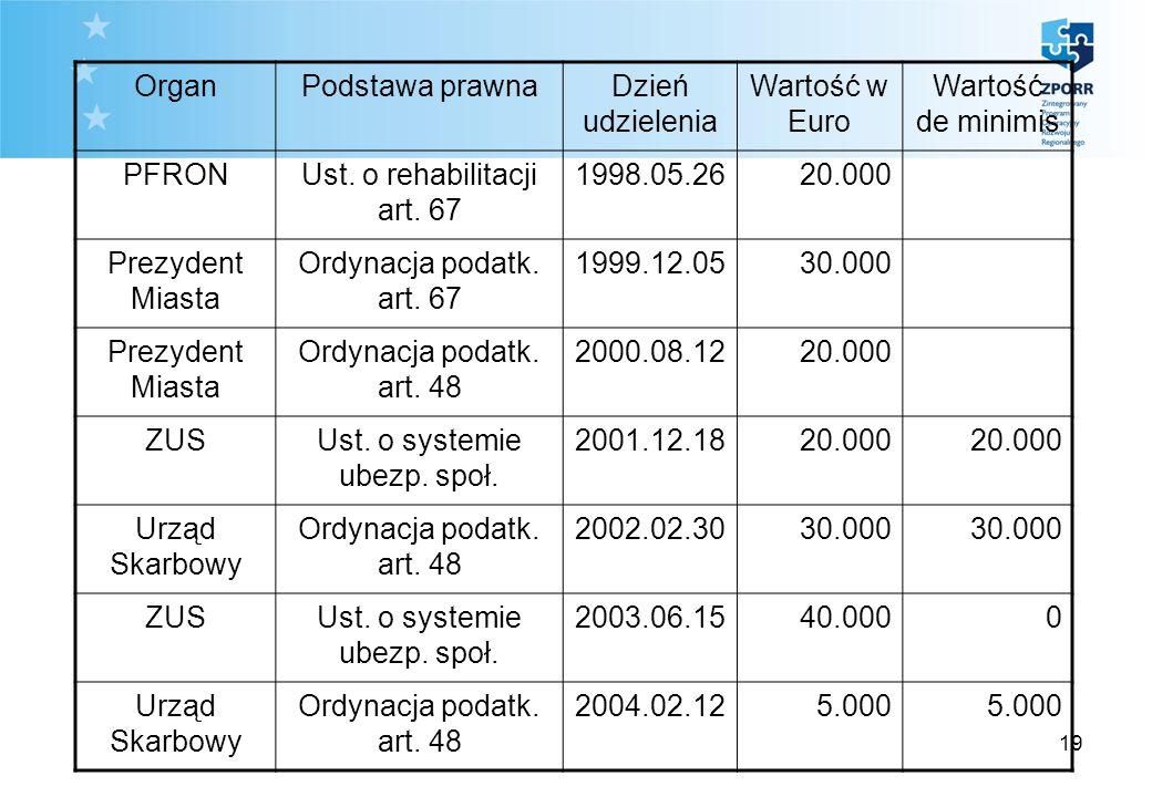 19 OrganPodstawa prawnaDzień udzielenia Wartość w Euro Wartość de minimis PFRONUst. o rehabilitacji art. 67 1998.05.2620.000 Prezydent Miasta Ordynacj